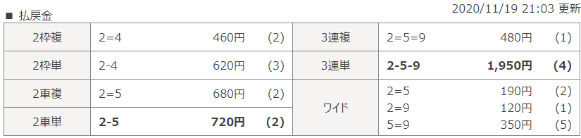 小倉第4Rのレース結果
