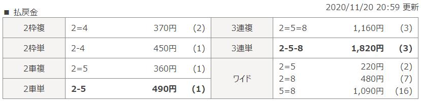 小倉第5Rのレース結果
