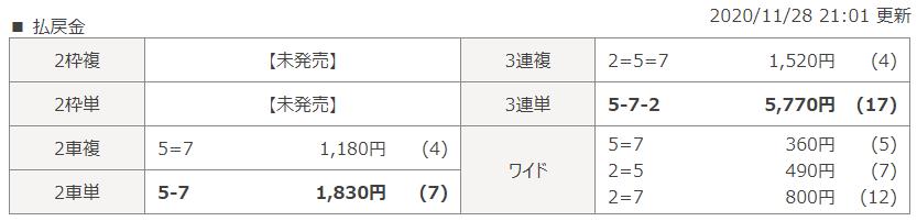 平塚第9Rのレース結果