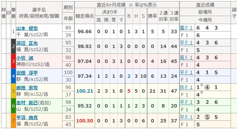 平塚第9Rの出走表