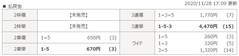 高松第12Rのレース結果