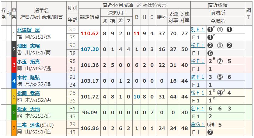 高松第12Rの出走表