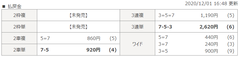 和歌山第11Rのレース結果