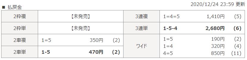 大垣第8Rのレース結果