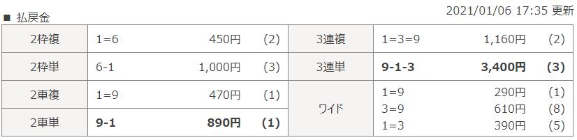 立川第4Rのレース結果