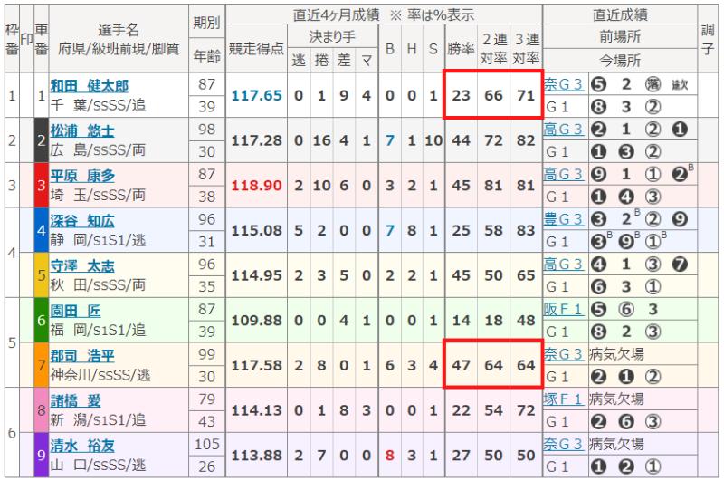 2021年2月23日の川崎第12R