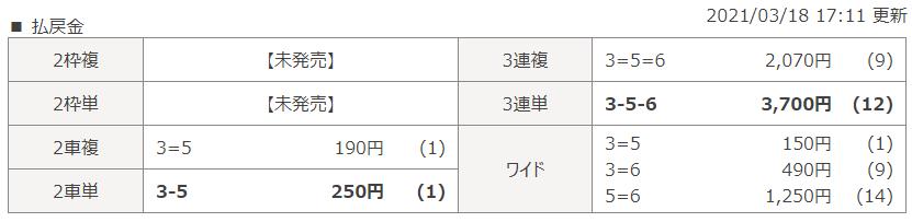 岐阜第6Rのレース結果
