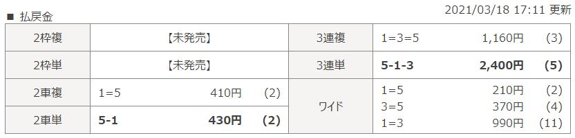岐阜第4Rのレース結果