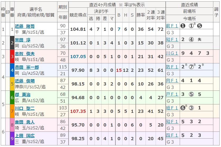 広島第7Rの出走表