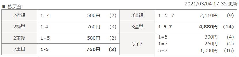 広島第7Rのレース結果