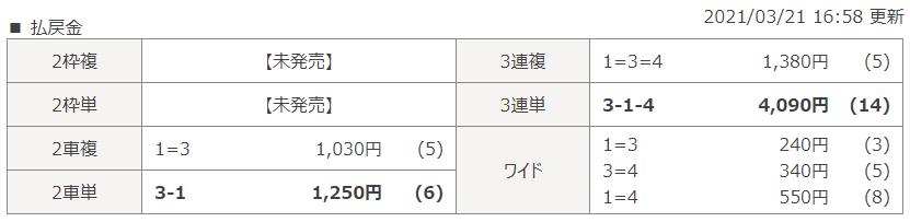 名古屋第6Rのレース結果
