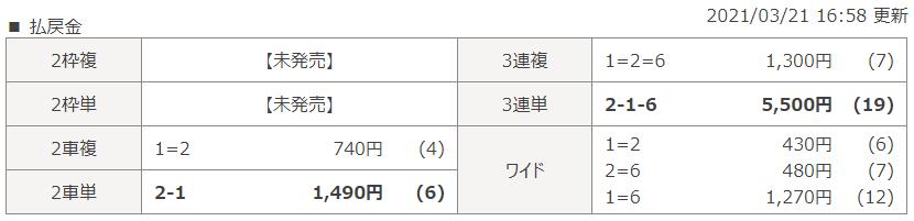名古屋第9Rのレース結果
