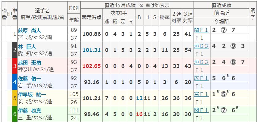 名古屋第9Rの出走表