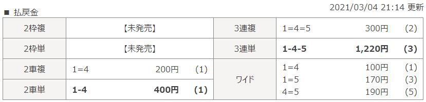 静岡第1Rのレース結果