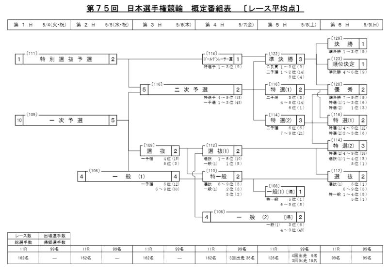 日本選手権競輪の勝ち上がり方式