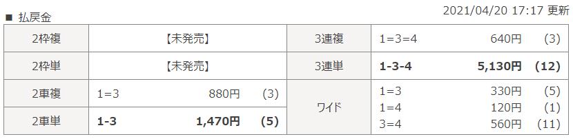 和歌山第5Rのレース結果
