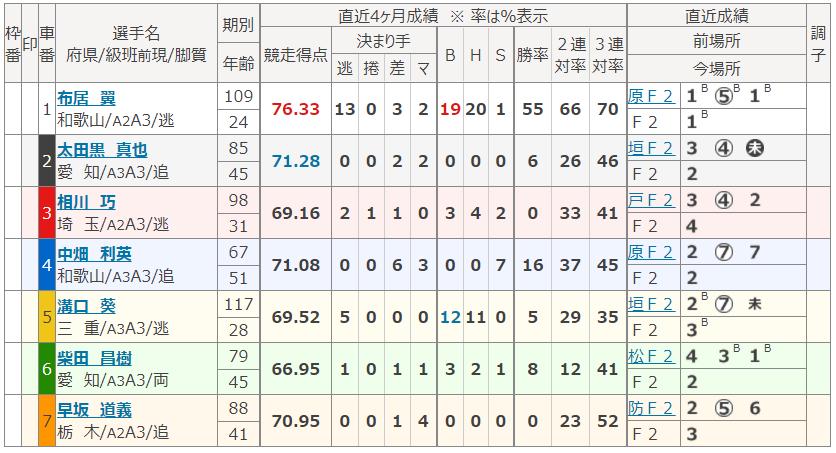 和歌山第5Rの出走表