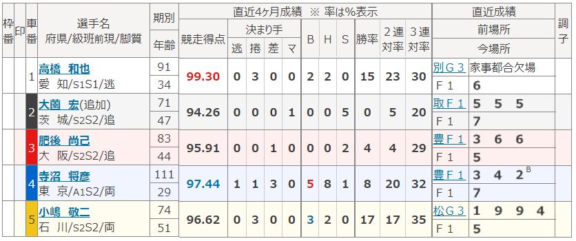 松阪6Rの出走表